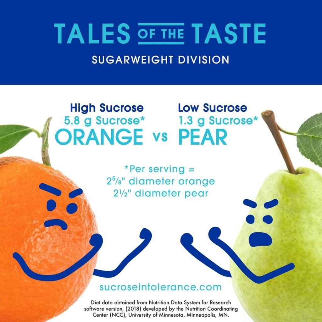 Infographic - Oranges vs Pears