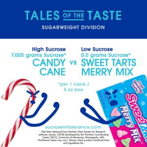 Infographic Candy Cane vs Sweet Tarts