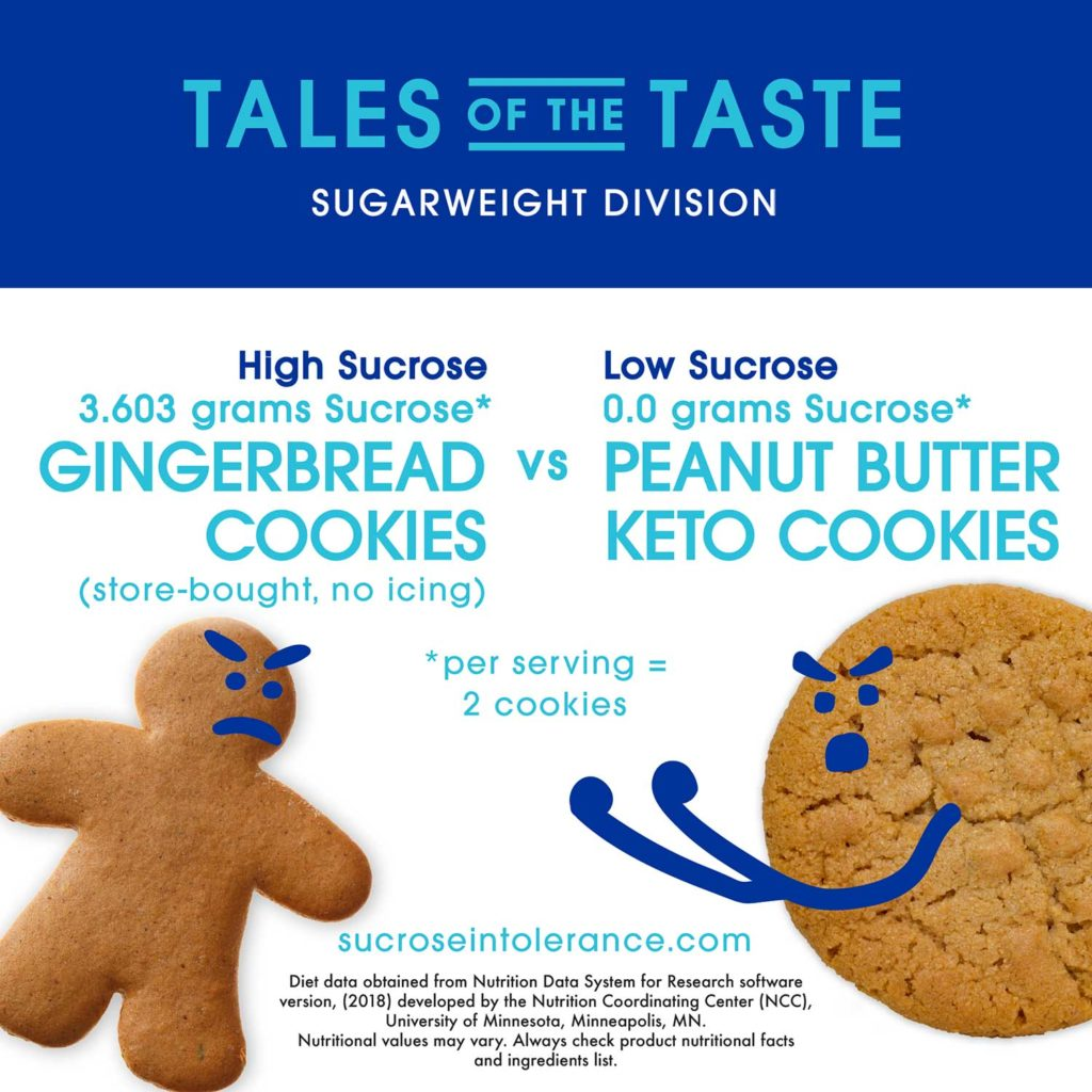 Gingerbread Cookies vs Peanut Butter Keto Cookies