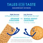 Graham Crackers vs. Whole Wheat Crackers