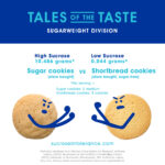 Sugar Cookies vs. Shortbread Cookies