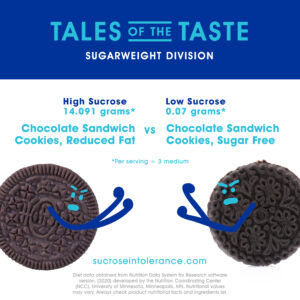 Reduced-Fat Chocolate Sandwich Cookies vs. Sugar-Free Chocolate Sandwich Cookies